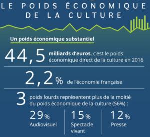 l'art comme poids économique en France