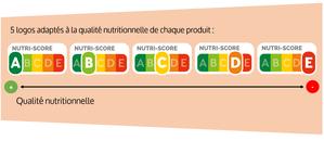 logo nutri-score qui figure sur emballages